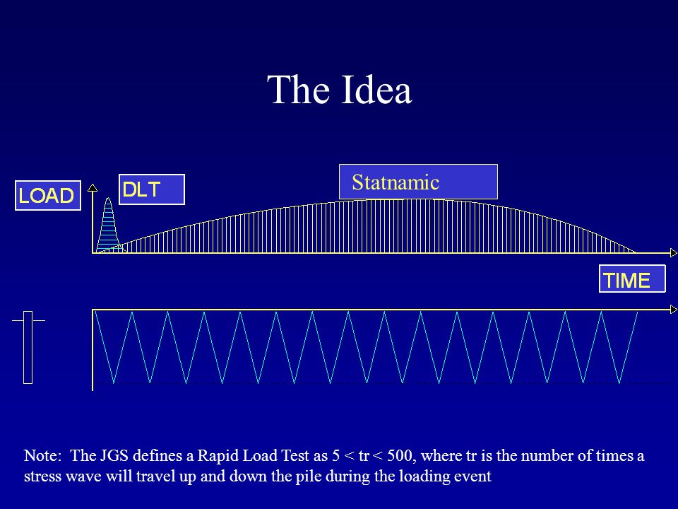 The Idea Statnamic Note: The JGS defines a Rapid Load Test as 5 < tr < 500, where tr is the number of times a stress wave will travel up and down the