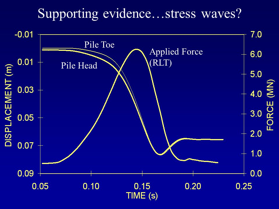 Supporting evidence…stress waves? Applied Force (RLT) Pile Head Pile Toe