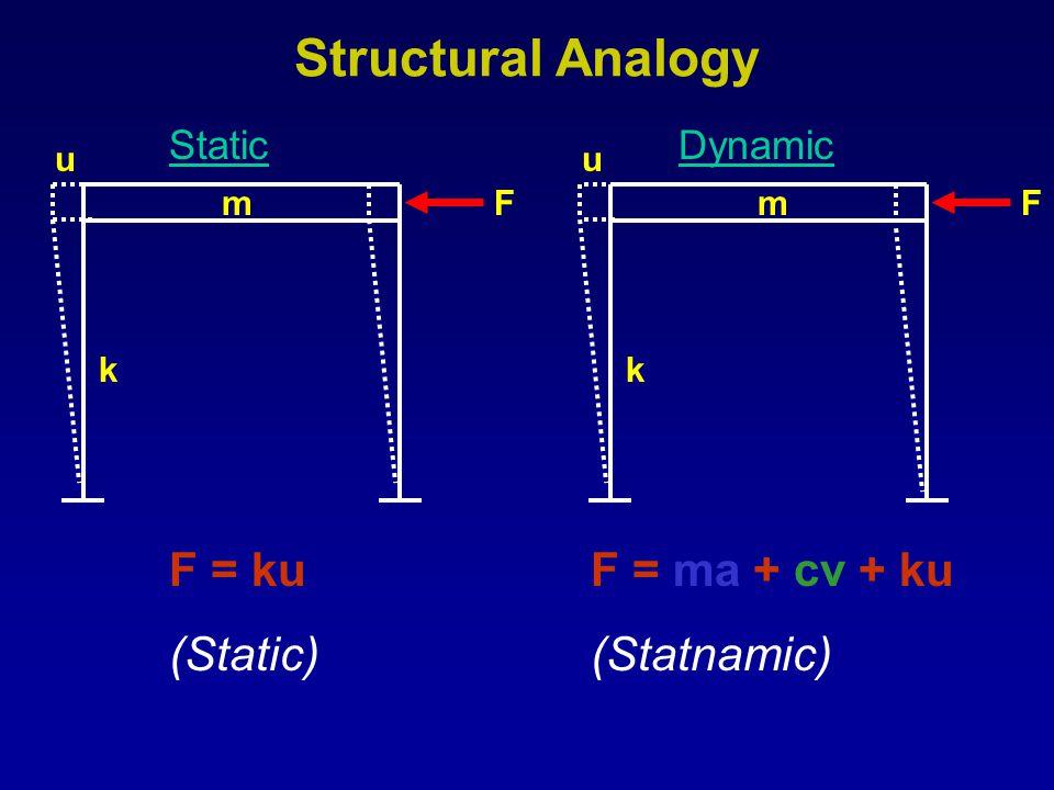 F mmF F = ku (Static) F = ma + cv + ku (Statnamic) uu kk StaticDynamic Structural Analogy