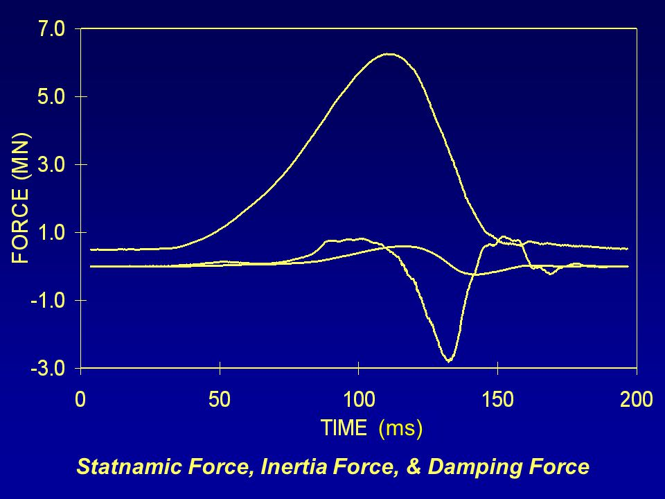 Statnamic Force, Inertia Force, & Damping Force (ms)