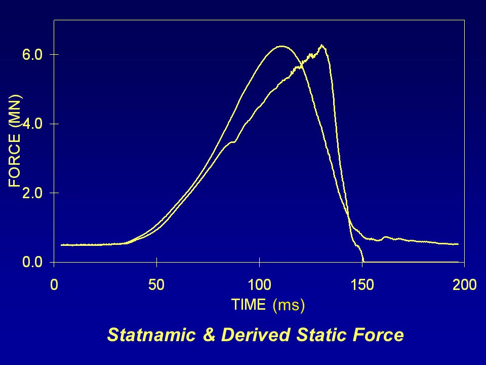 Statnamic & Derived Static Force (ms)