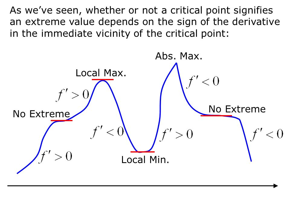 As weve seen, whether or not a critical point signifies an extreme value depends on the sign of the derivative in the immediate vicinity of the critical point: No Extreme Local Max.