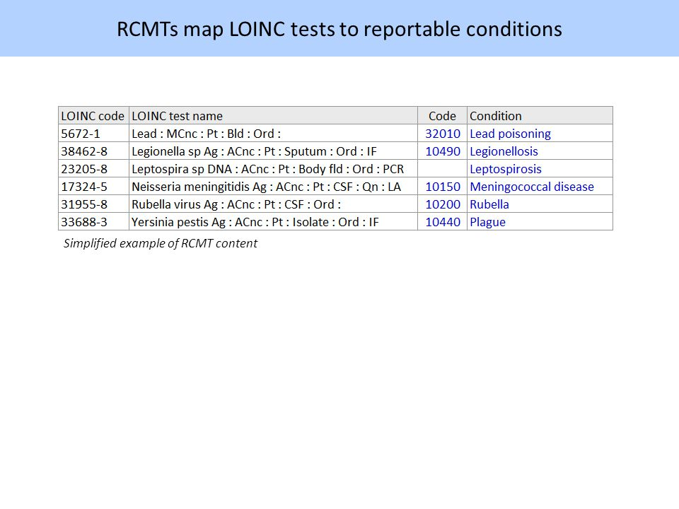RCMTs map LOINC tests to reportable conditions Simplified example of RCMT content