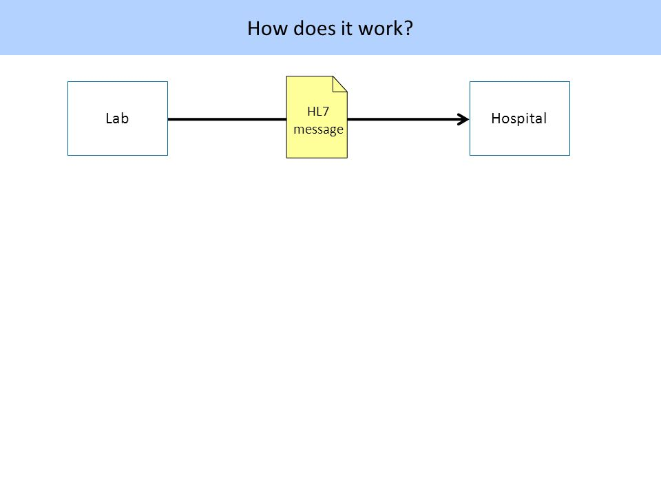 How does it work HospitalLab HL7 message