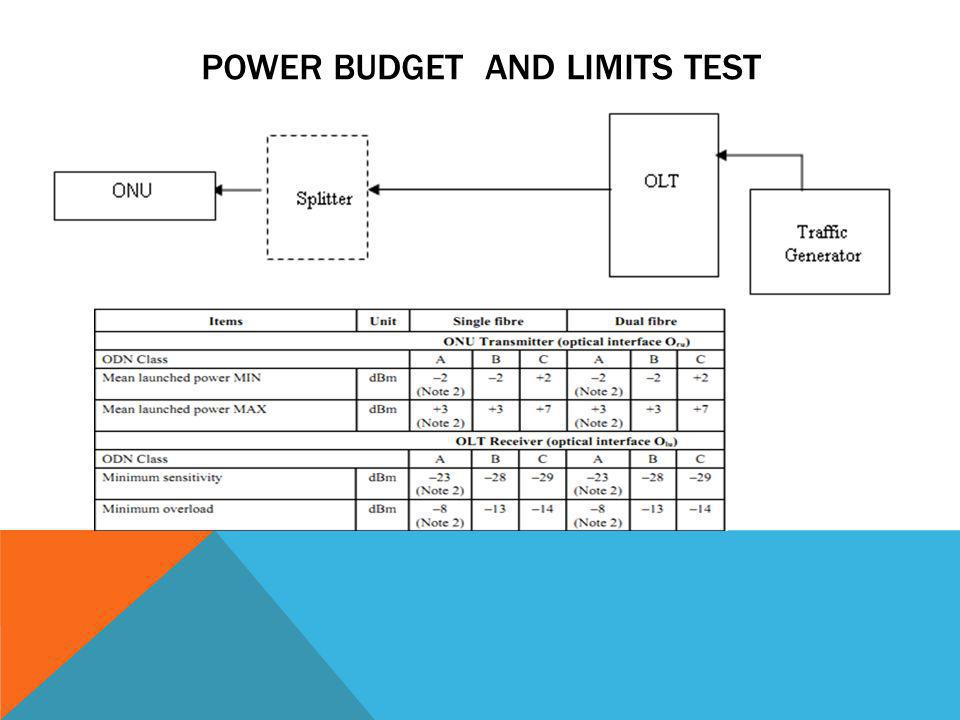 PHYSICAL LAYER TEST Optical Source Test Receiver sensitivity Test Receiver Overload Test OLT and ONU emission wavelengths Timing Parameter Test Jitter and Wander Test