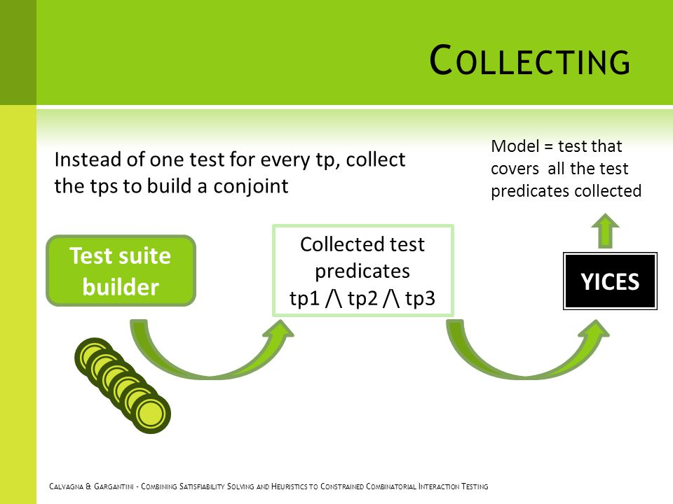 C OLLECTING Test suite builder Model = test that covers all the test predicates collected YICES Collected test predicates tp1 /\ tp2 /\ tp3 Instead of one test for every tp, collect the tps to build a conjoint C ALVAGNA & G ARGANTINI - C OMBINING S ATISFIABILITY S OLVING AND H EURISTICS TO C ONSTRAINED C OMBINATORIAL I NTERACTION T ESTING