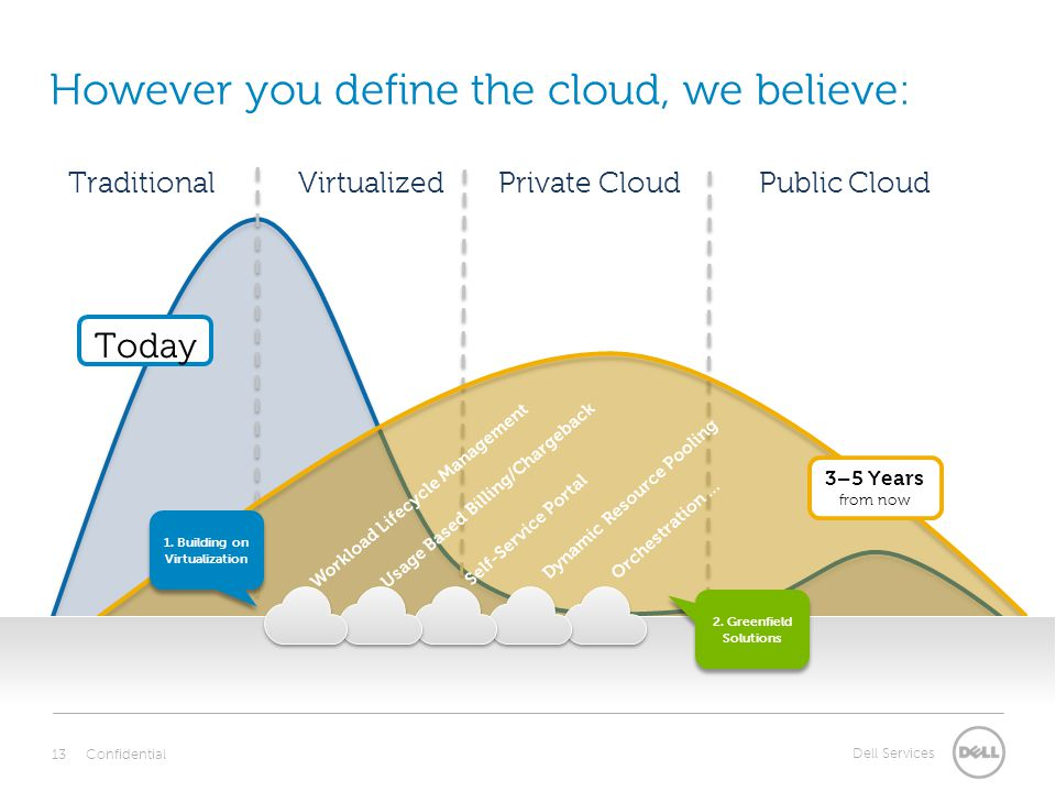 Dell Services Today However you define the cloud, we believe: TraditionalVirtualizedPrivate CloudPublic Cloud 3–5 Years from now 1.