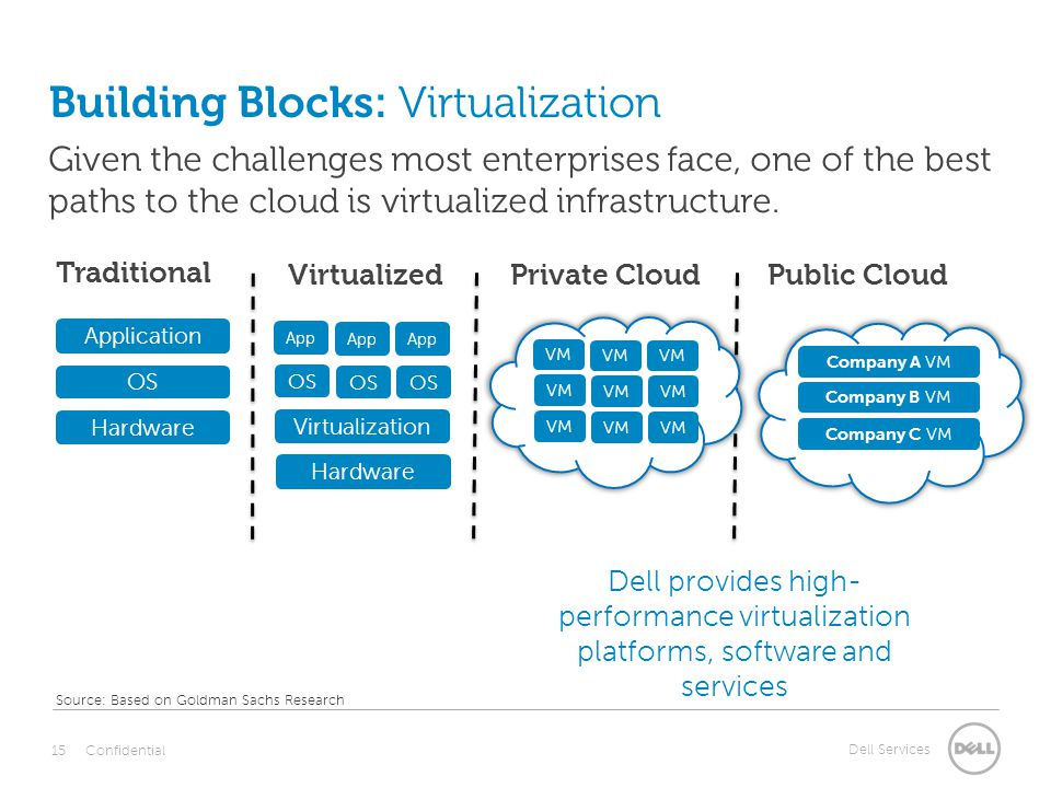 Dell Services Building Blocks: Virtualization VirtualizedPrivate CloudPublic Cloud Traditional Application OS Hardware Virtualization Hardware OS App VM Company A VM Company B VM Company C VM Given the challenges most enterprises face, one of the best paths to the cloud is virtualized infrastructure.