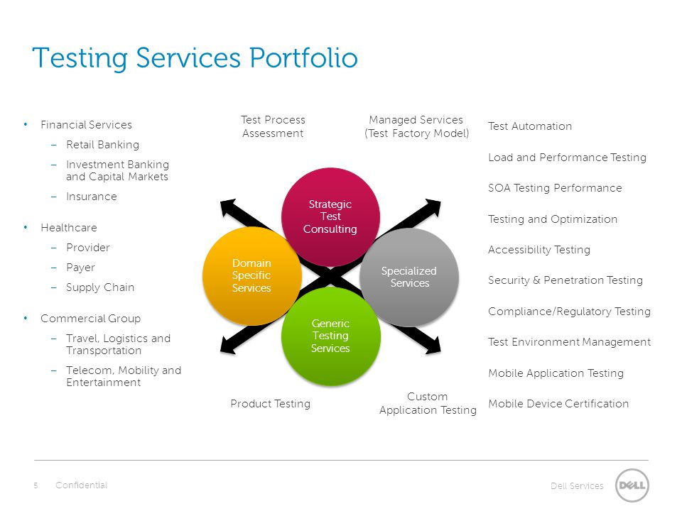 Dell Services Virtualization is Mainstream Virtualization market will grow to $15B+ by 2010.