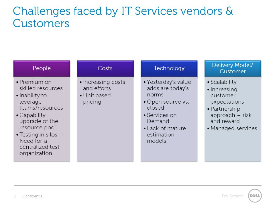 Dell Services People Premium on skilled resources Inability to leverage teams/resources Capability upgrade of the resource pool Testing in silos – Need for a centralized test organization Costs Increasing costs and efforts Unit based pricing Technology Yesterdays value adds are todays norms Open source vs.
