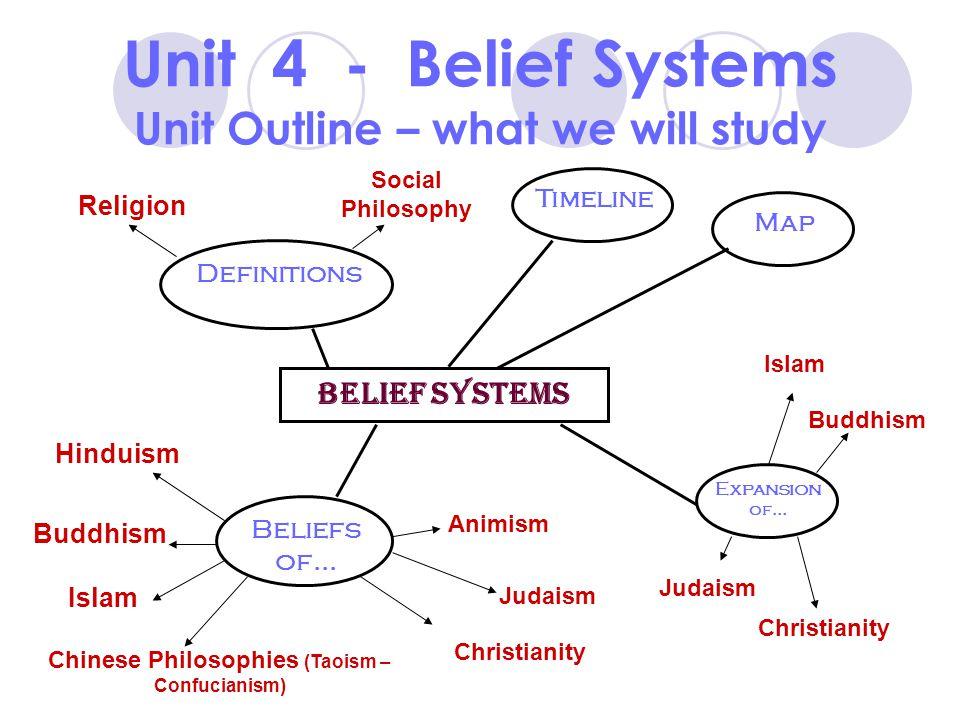 DO BELIEFS GUIDE BEHAVIOR? Unit 4 Essential Question