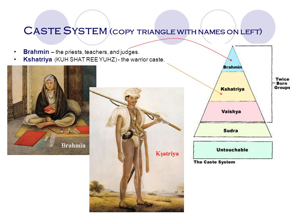 Hindu affect on society (copy definition on left) Caste System: a system that divides society into levels/ segregates people People are born into a ca