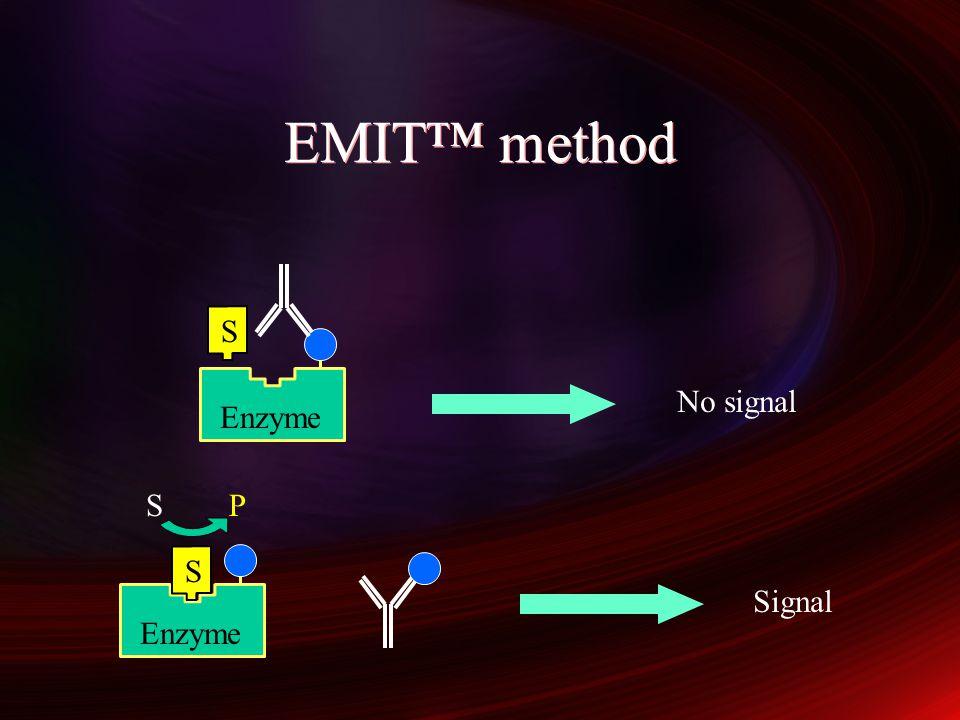 EMIT signal/concentration curve Signal (enzyme activity) Antigen concentration Functional concentration range