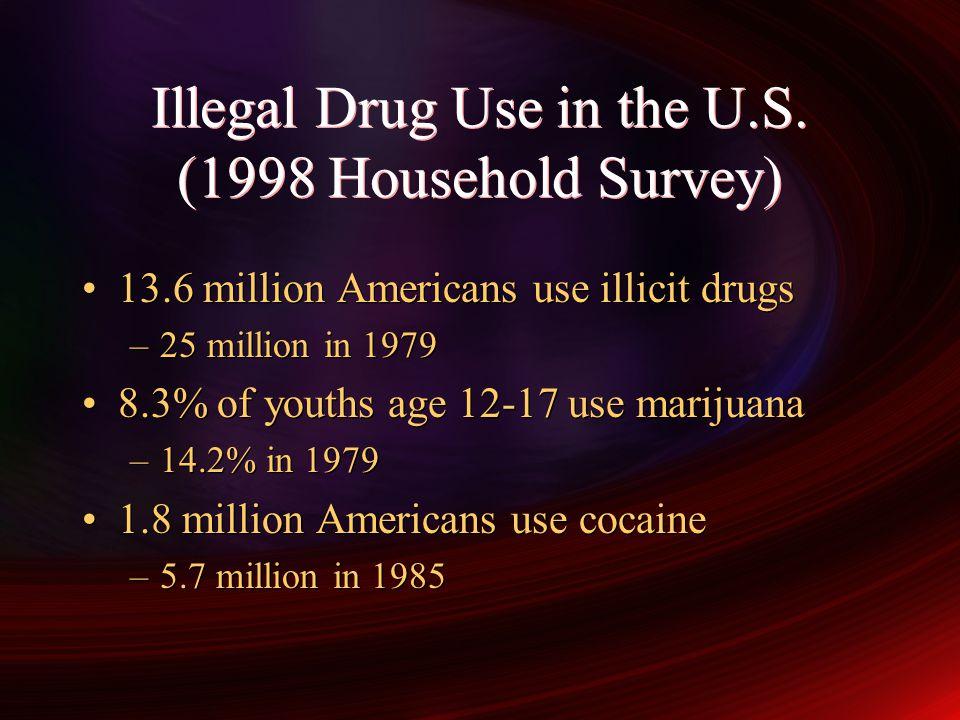 Types of drugs used