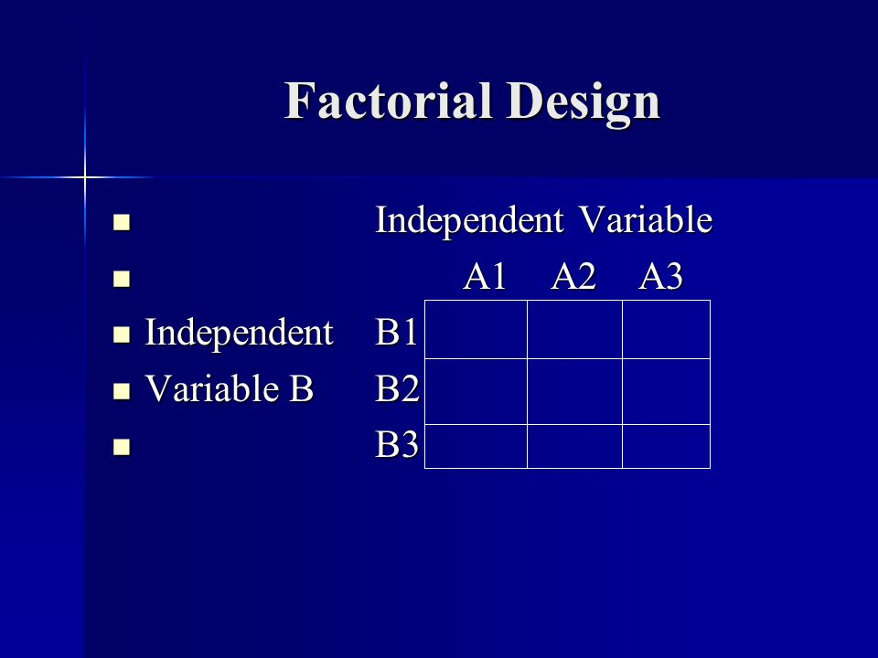 Factorial Design Factorial Design Independent Variable Independent Variable A1A2A3 A1A2A3 IndependentB1 IndependentB1 Variable BB2 Variable BB2 B3 B3