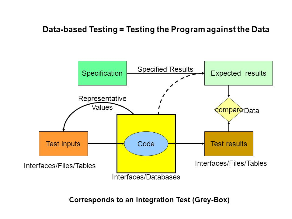 CodeTest inputsTest results SpecificationExpected results compare Data Representative Values Interfaces/Files/Tables Specified Results Interfaces/Databases Corresponds to an Integration Test (Grey-Box) Data-based Testing = Testing the Program against the Data Interfaces/Files/Tables