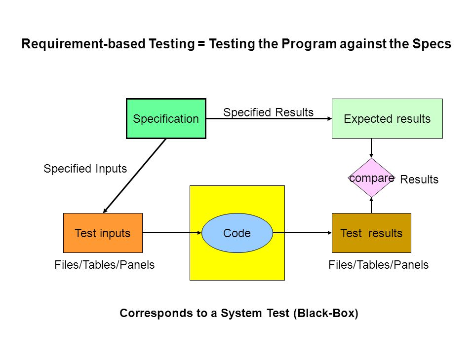 CodeTest inputsTest results Specification Expected results compare Files/Tables/Panels Specified Results Corresponds to a System Test (Black-Box) Results Files/Tables/Panels Specified Inputs Requirement-based Testing = Testing the Program against the Specs