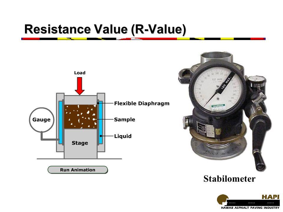 Resistance Value (R-Value) Stabilometer