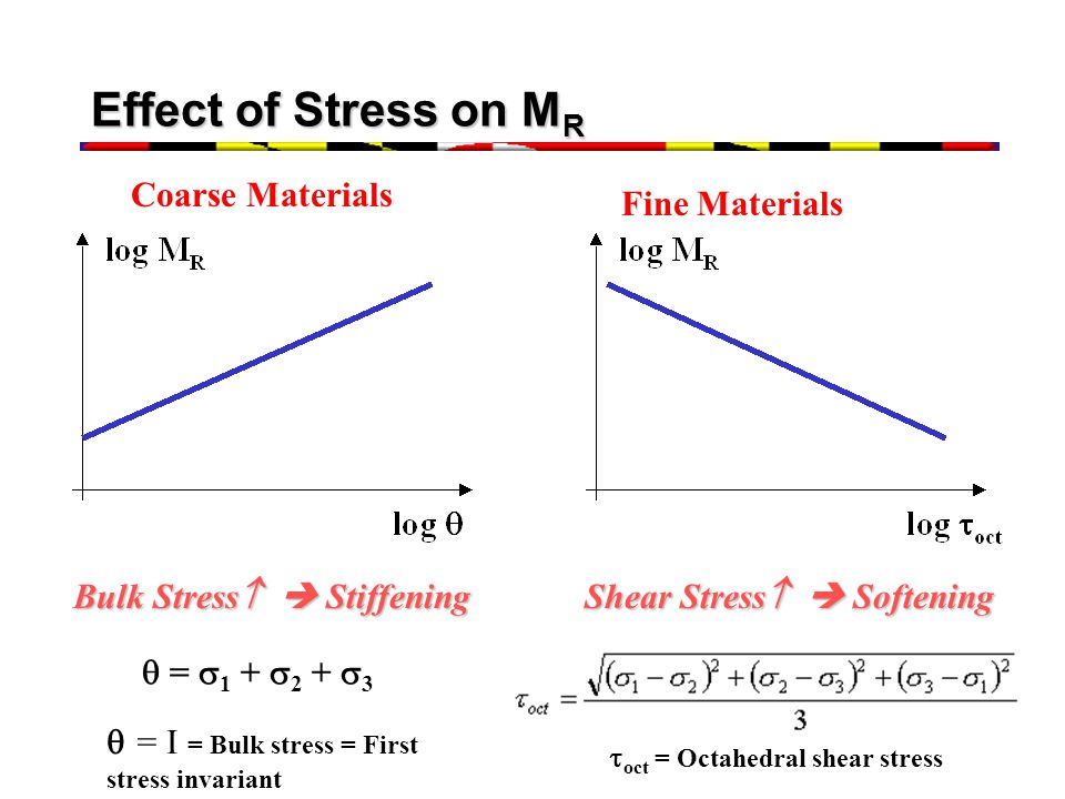 Effect of Stress on M R Bulk Stress Stiffening Shear Stress Softening = 1 + 2 + 3 oct = Octahedral shear stress = I = Bulk stress = First stress invar