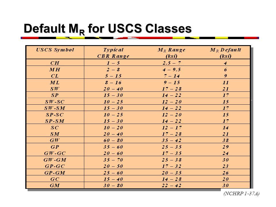 Default M R for USCS Classes (NCHRP 1-37A)