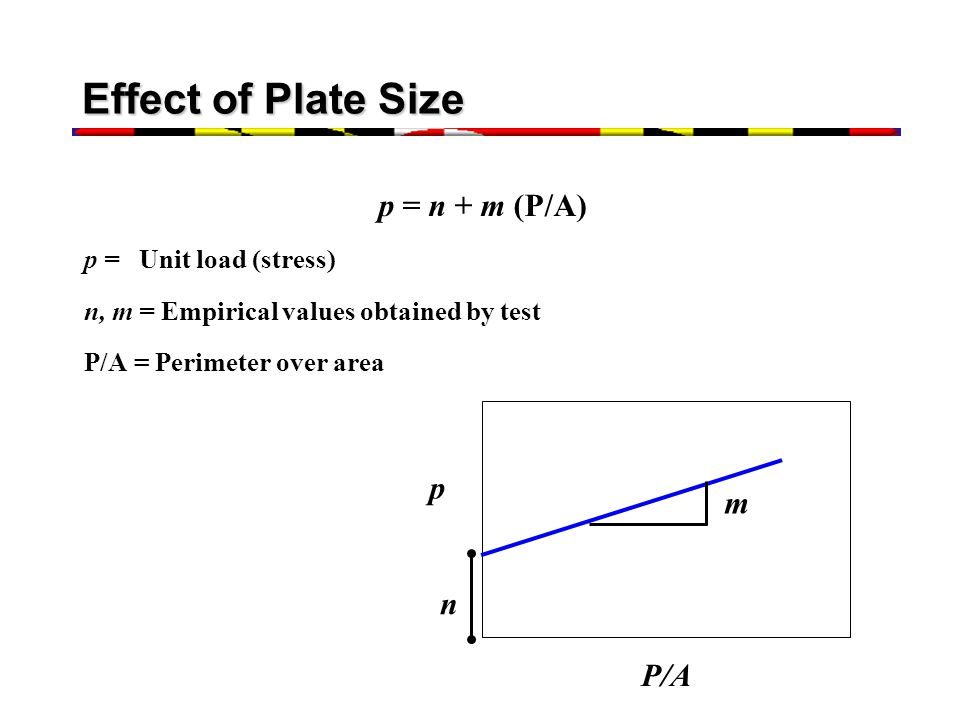 Effect of Plate Size p = n + m (P/A) p = Unit load (stress) n, m = Empirical values obtained by test P/A = Perimeter over area n m P/A p