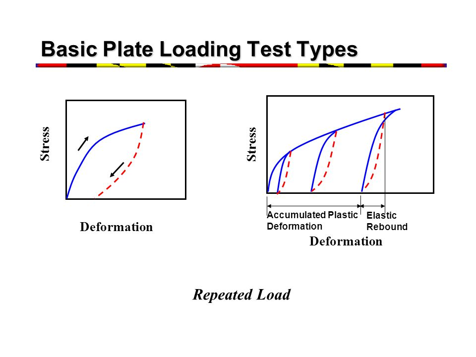Basic Plate Loading Test Types Deformation Stress Deformation Stress Accumulated Plastic Deformation Elastic Rebound Repeated Load