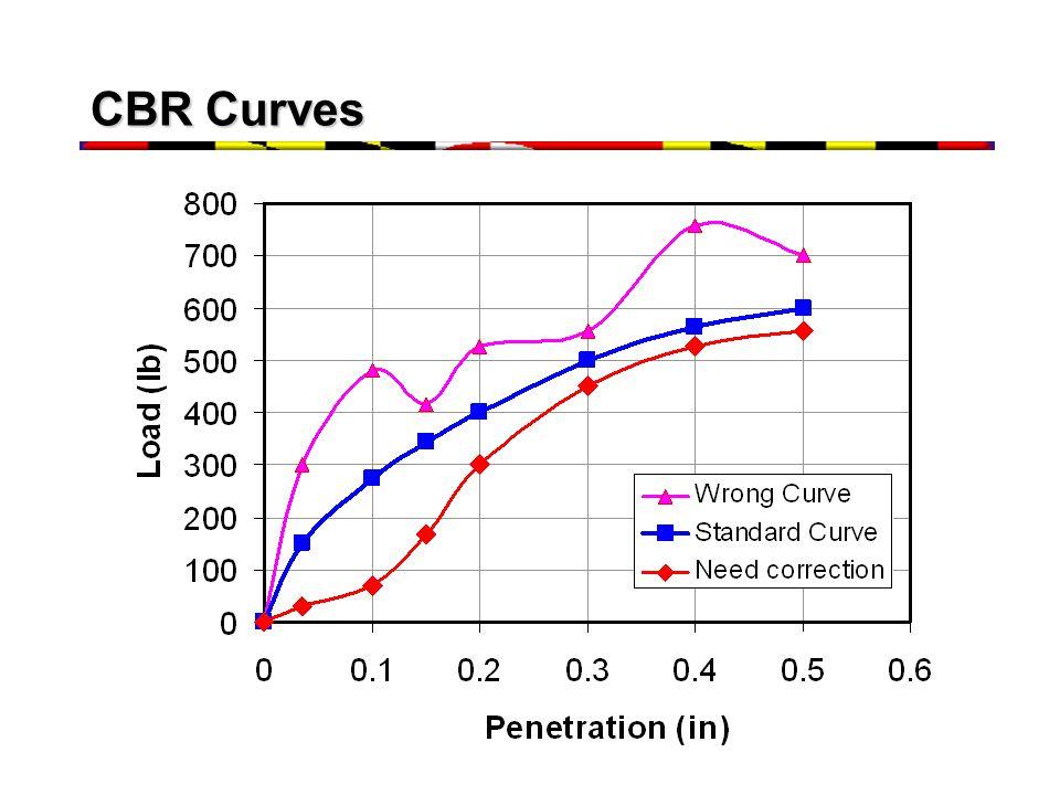 CBR Curves