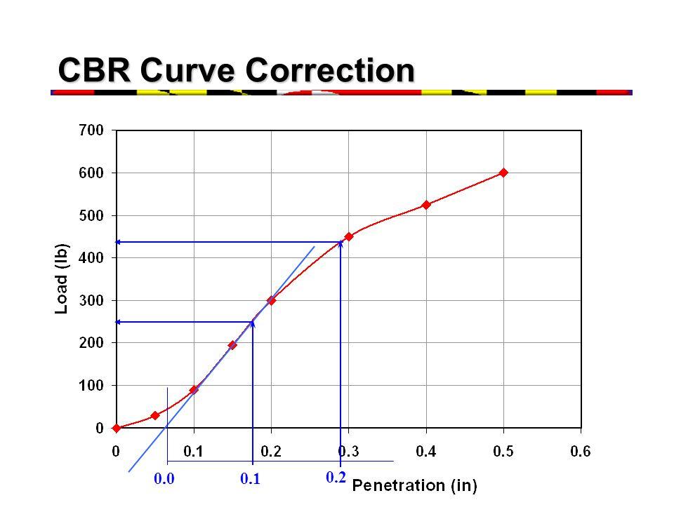 CBR Curve Correction 0.0 0.1 0.2