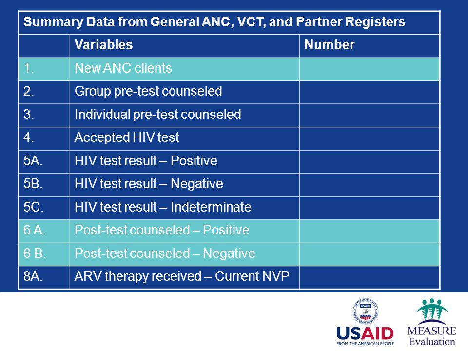 Summary Data from General ANC, VCT, and Partner Registers VariablesNumber 1.New ANC clients 2.Group pre-test counseled 3.Individual pre-test counseled 4.Accepted HIV test 5A.HIV test result – Positive 5B.HIV test result – Negative 5C.HIV test result – Indeterminate 6 A.Post-test counseled – Positive 6 B.Post-test counseled – Negative 8A.ARV therapy received – Current NVP