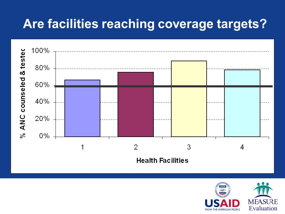 Are facilities reaching coverage targets