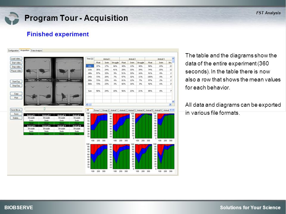 Solutions for Your ScienceBIOBSERVE FST Analysis Program Tour - Acquisition The table and the diagrams show the data of the entire experiment (360 seconds).