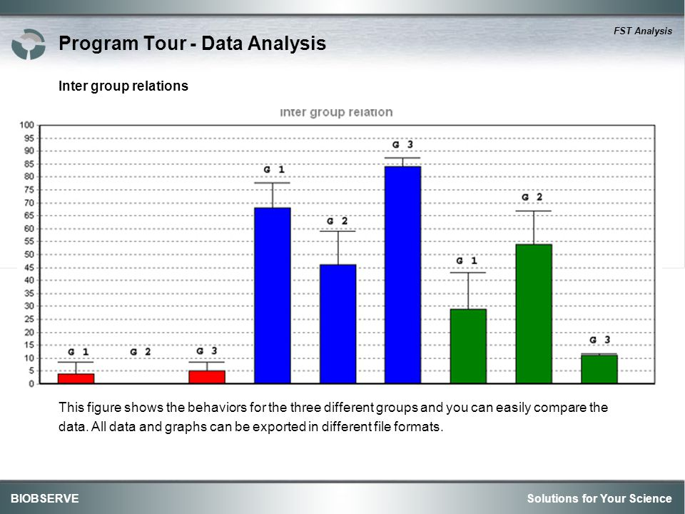 Solutions for Your ScienceBIOBSERVE FST Analysis Program Tour - Data Analysis Inter group relations This figure shows the behaviors for the three different groups and you can easily compare the data.