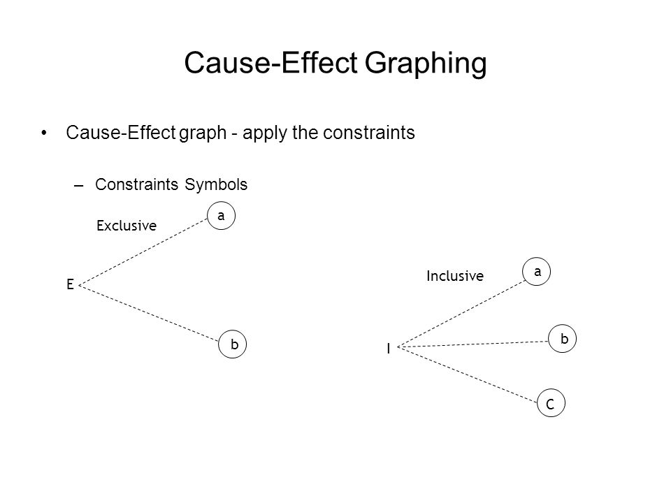 Cause-Effect Graphing Cause-Effect graph after applying Exclusive constraints 1 2 3 72 71 70 11 E