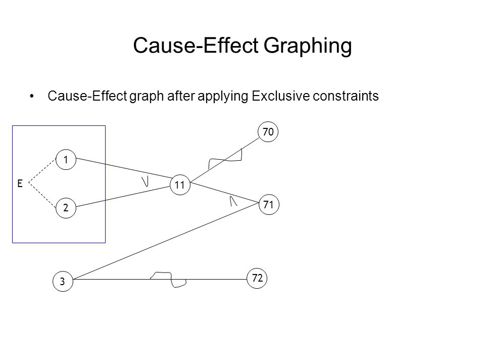 Cause-Effect Graphing - Example 12345 CAUSES Character A Character B Digit EFFECTS Update made Message X12 Message X13 Designing a Decision Table from the Cause-Effect Graph