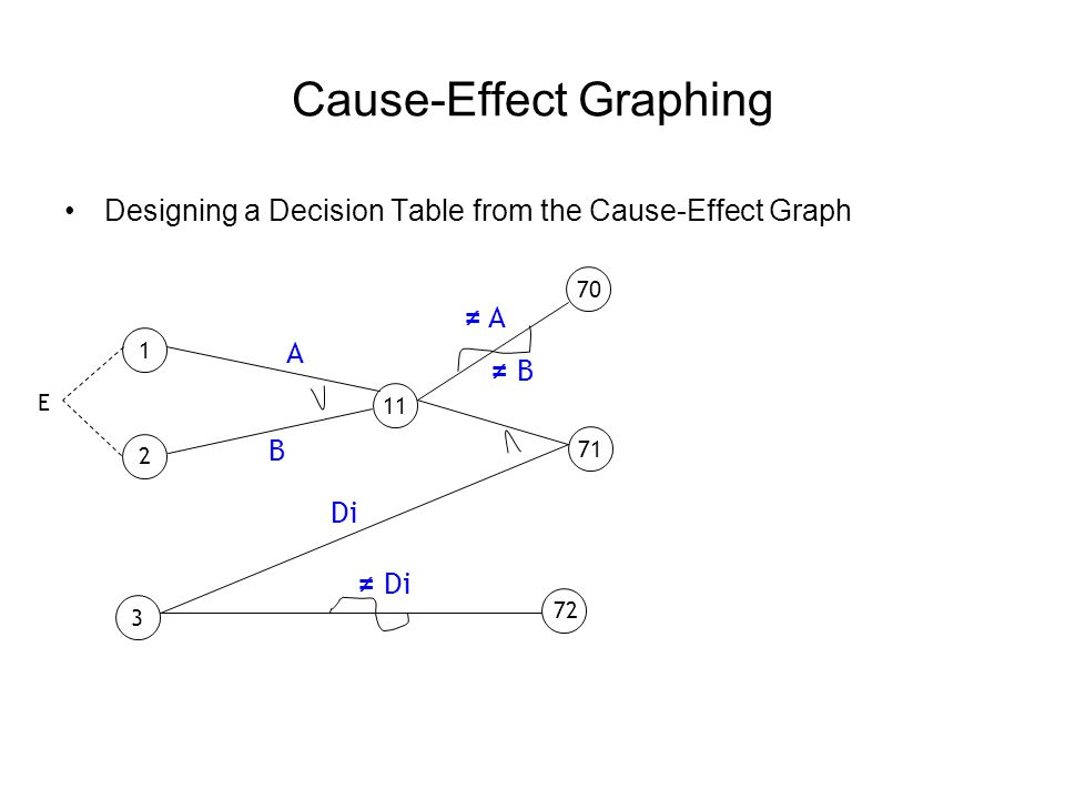 Cause-Effect Graphing - Example 12345 CAUSES Character A 1 Character B 1 Digit 1 EFFECTS Update made Message X12 Message X13 Designing a Decision Table from the Cause-Effect Graph Possible Values