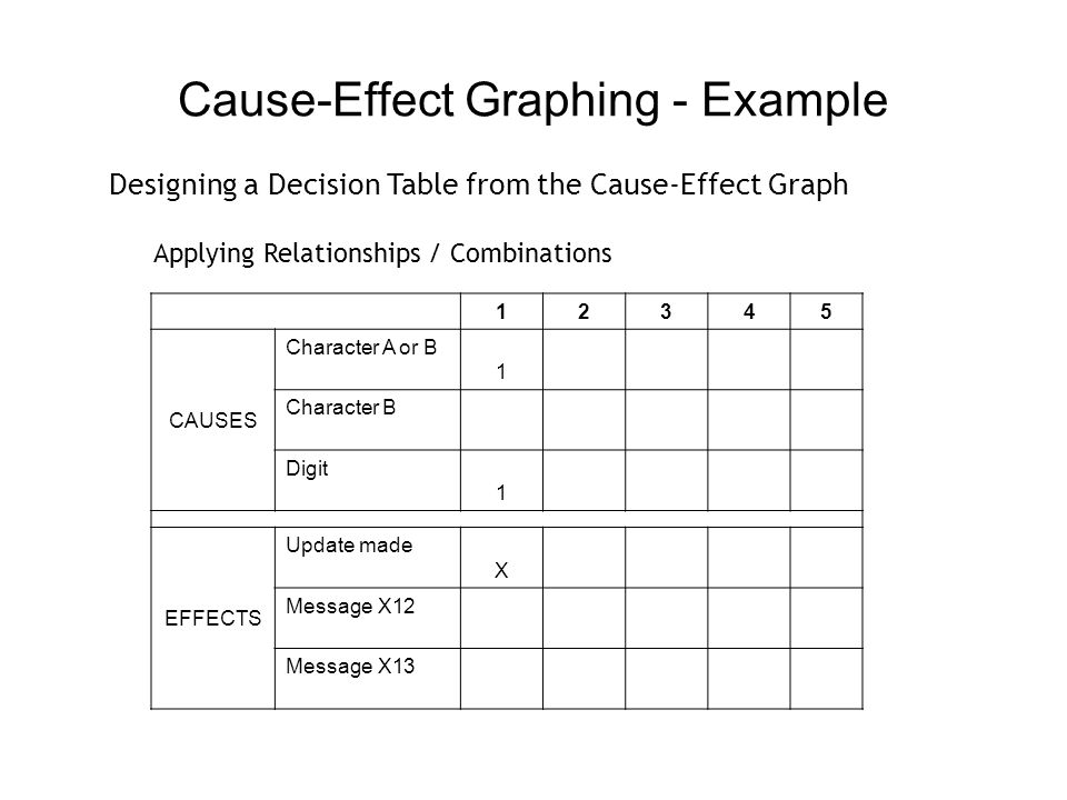 Cause-Effect Graphing - Example 12345 CAUSES Character A or B 1 Character B Digit 11 EFFECTS Update made X Message X12 X Message X13 Designing a Decision Table from the Cause-Effect Graph Applying Relationships / Combinations