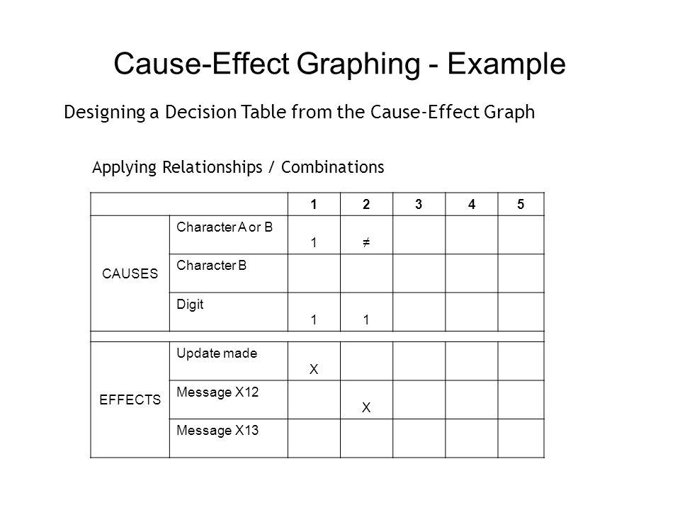 Cause-Effect Graphing - Example 12345 CAUSES Character A or B 11 Character B Digit 11 EFFECTS Update made X Message X12 X Message X13 X Designing a Decision Table from the Cause-Effect Graph Applying Relationships / Combinations