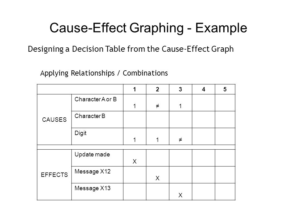 Cause-Effect Graphing - Example 123 CAUSES Character A or B11 Character B Digit11 EFFECTS Update madeX Message X12X Message X13X Designing a Decision Table from the Cause-Effect Graph Each Column is one Test Case.