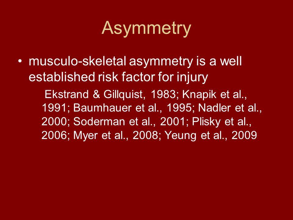 Asymmetry musculo-skeletal asymmetry is a well established risk factor for injury Ekstrand & Gillquist, 1983; Knapik et al., 1991; Baumhauer et al., 1