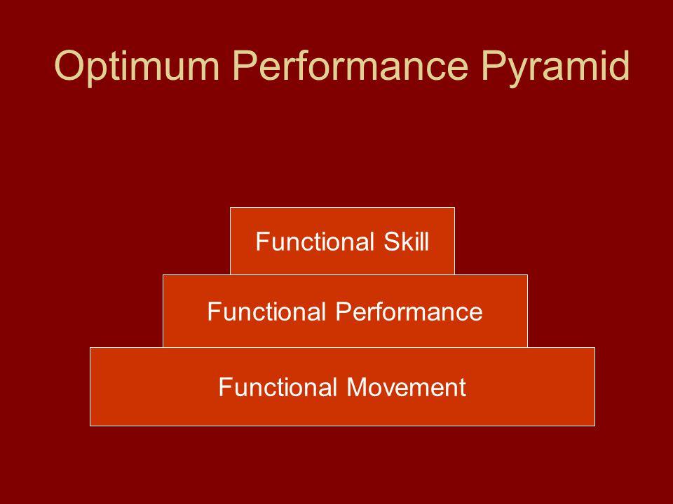 Optimum Performance Pyramid Functional Movement Functional Performance Functional Skill