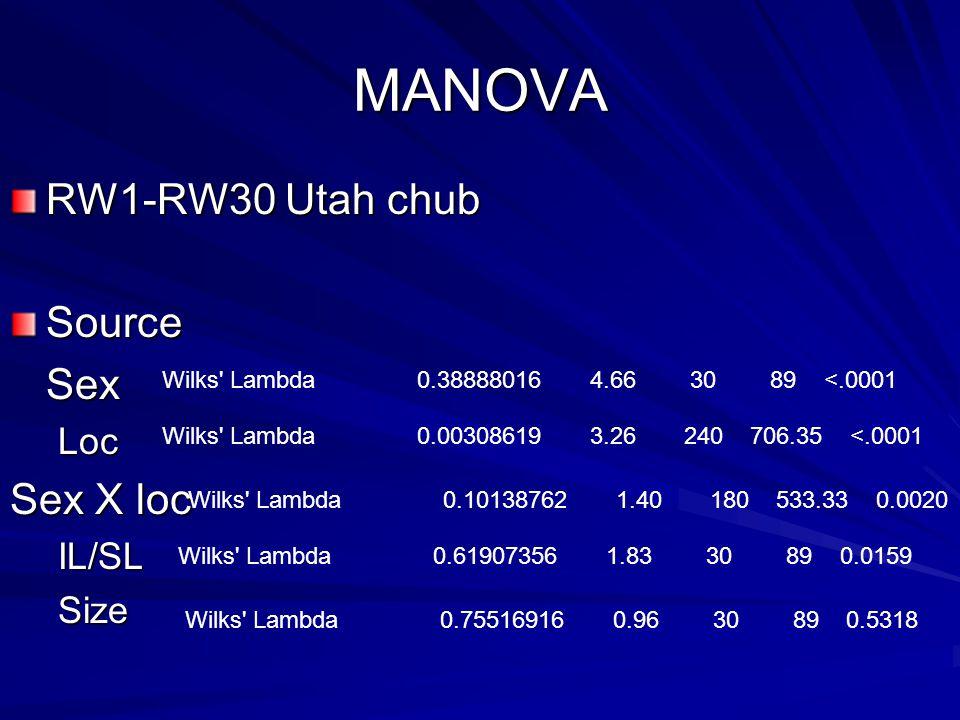 RW1-RW30 Utah chub SourceSexLoc Sex X loc IL/SLSize MANOVA Wilks' Lambda 0.61907356 1.83 30 89 0.0159 Wilks' Lambda 0.75516916 0.96 30 89 0.5318 Wilks