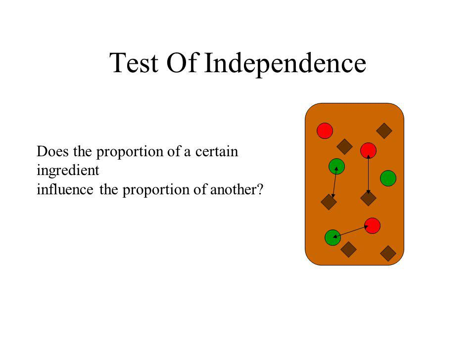 Test Of Independence Does the proportion of a certain ingredient influence the proportion of another