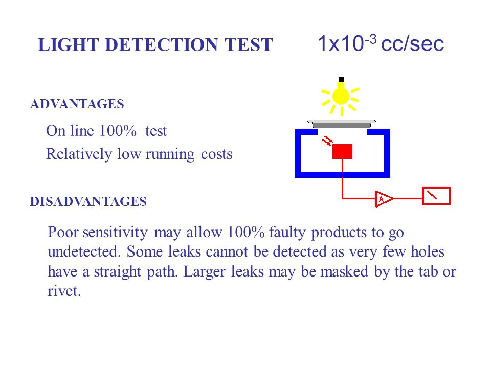 LIGHT DETECTION Light passing through any pin-holes in the end is detected by a photo sensor.