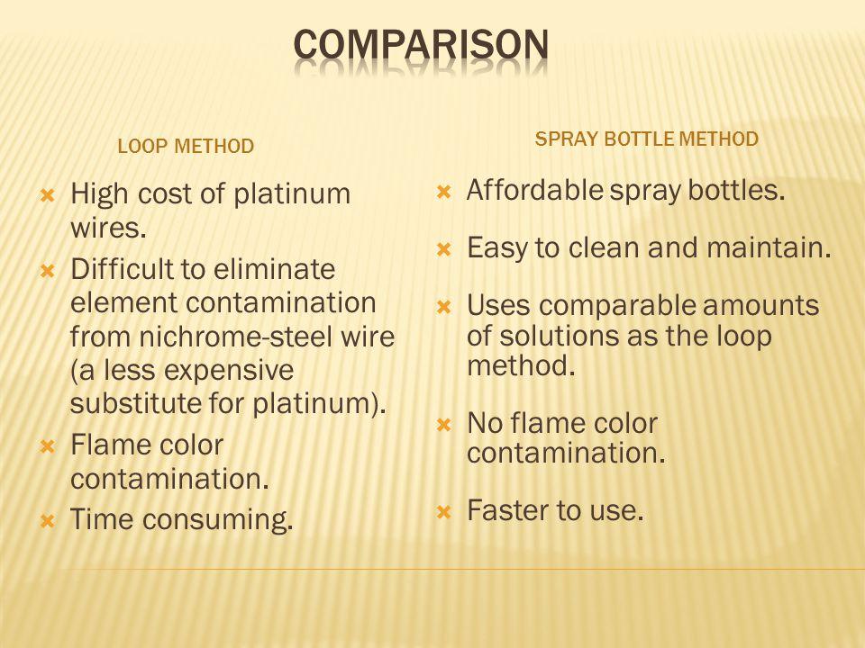LOOP METHOD SPRAY BOTTLE METHOD High cost of platinum wires.
