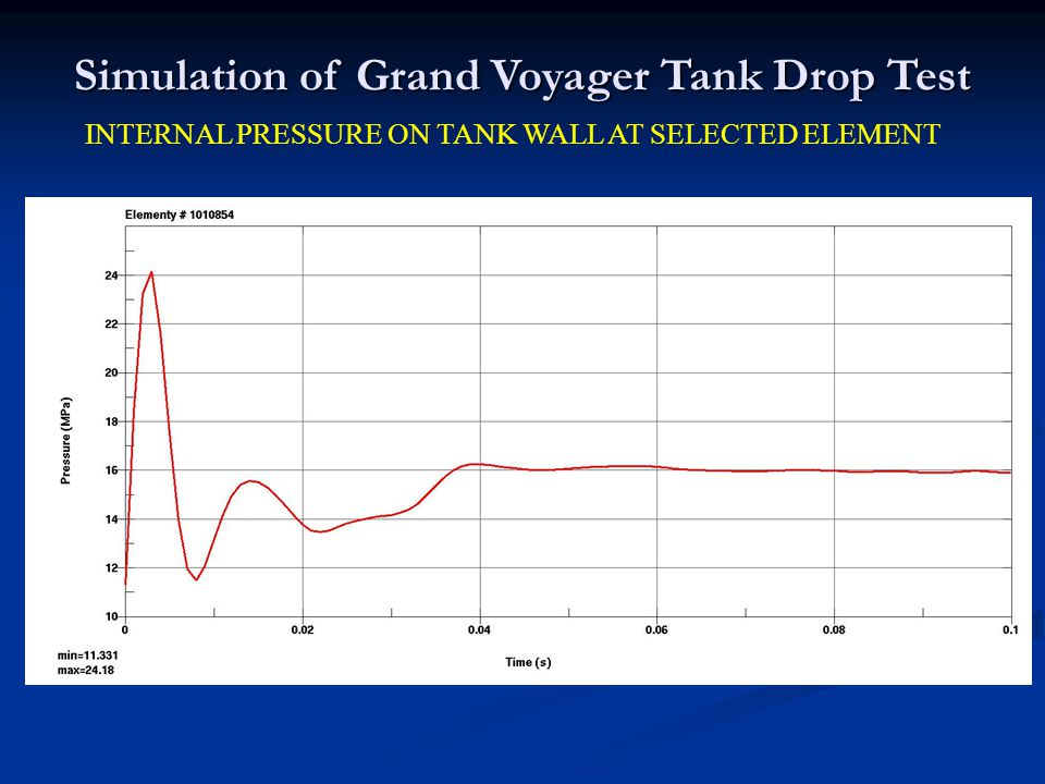 INTERNAL PRESSURE ON TANK WALL AT SELECTED ELEMENT Simulation of Grand Voyager Tank Drop Test