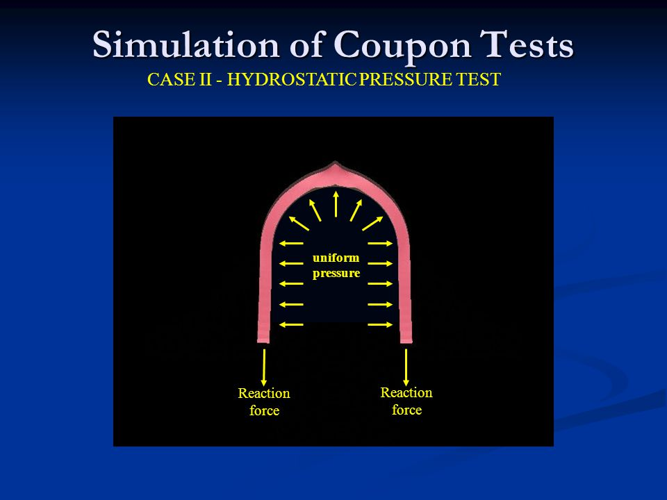 Simulation of Coupon Tests CASE II - HYDROSTATIC PRESSURE TEST uniform pressure Reaction force