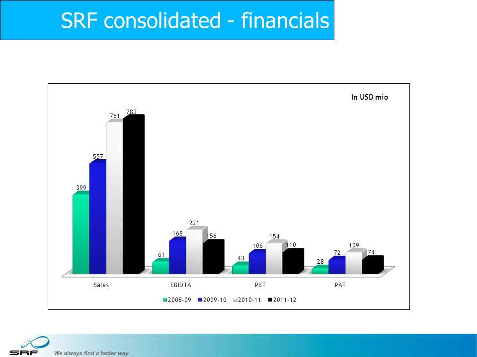 11 SRF consolidated - financials