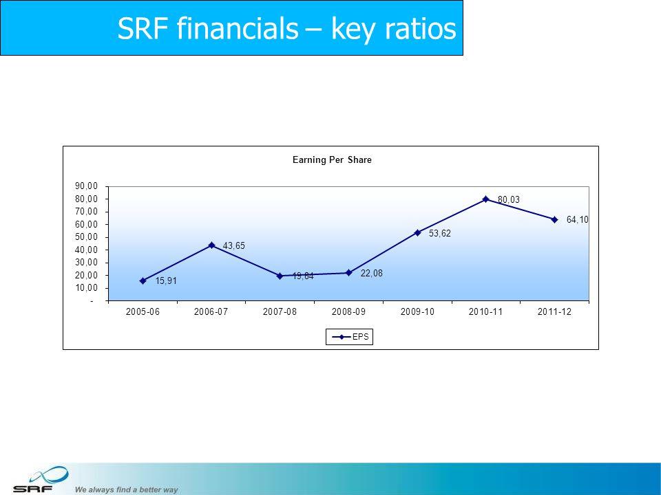 14 SRF financials – key ratios