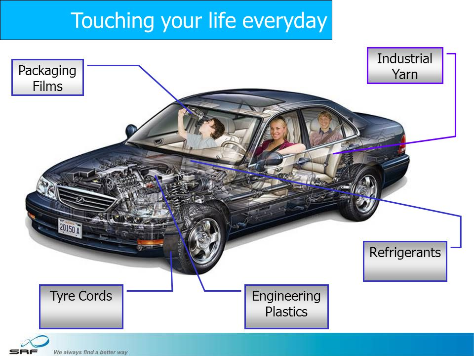 15 Industrial Yarn Engineering Plastics Packaging Films Tyre Cords Refrigerants Touching your life everyday