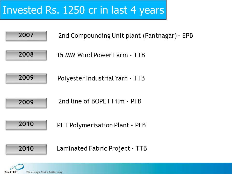 22 2008 2009 2010 2nd Compounding Unit plant (Pantnagar) - EPB 15 MW Wind Power Farm - TTB Polyester Industrial Yarn - TTB 2nd line of BOPET Film - PFB PET Polymerisation Plant - PFB Laminated Fabric Project - TTB Invested Rs.